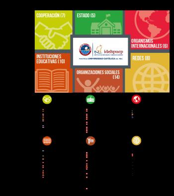 Mapa Instituciones IDEHPUCP