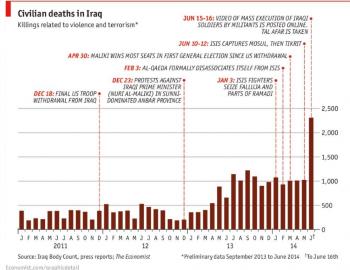 Estadísticas Iraq