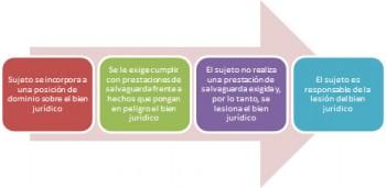 Estructura de la Comisión Por Omisión