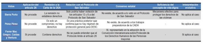 Jueces Corte Interamericana Artículo 26