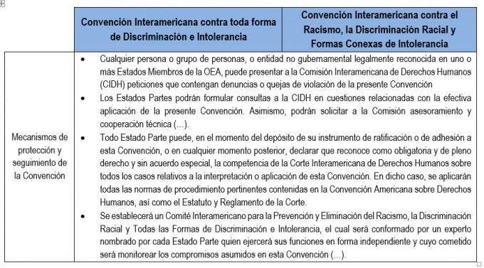 Convenciones 4